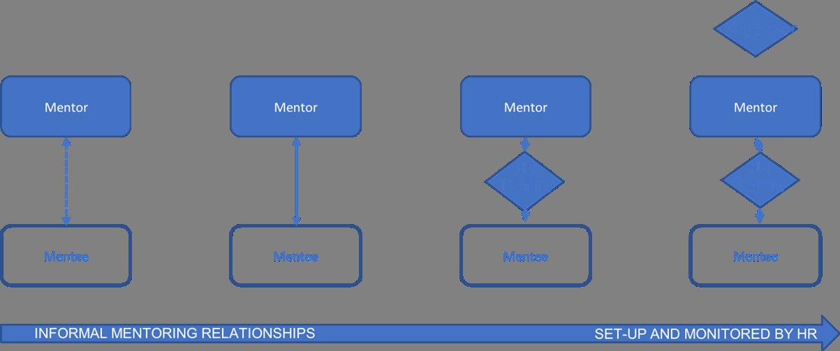 Formalisation of mentor relationships
