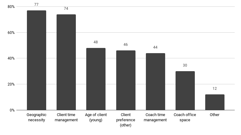 Percentage of Coaches by Factors Affecting Choice of Communication Modality