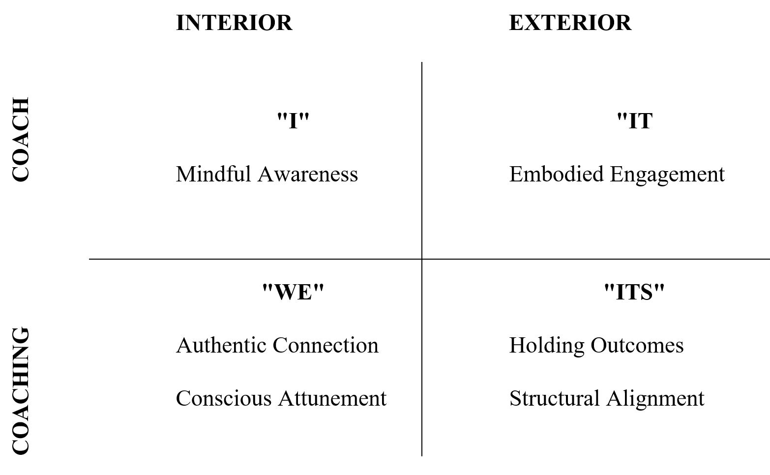 A quadrant perspective of coaching presence based on Wilber's quadrant model