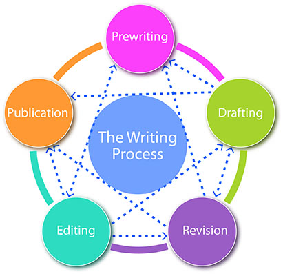 which types of writing is a process essay Four types of essay: expository, persuasive, analytical, argumentative for our academic writing purposes we will focus on four types of essay 1) the expository essay.
